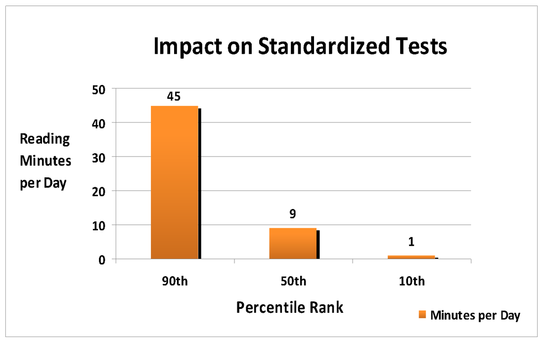 the ineffectiveness of standardized testing in america It seems america's teachers and students are guinea  as additional evidence of the ineffectiveness of  the biggest reason differentiation doesn't work,.